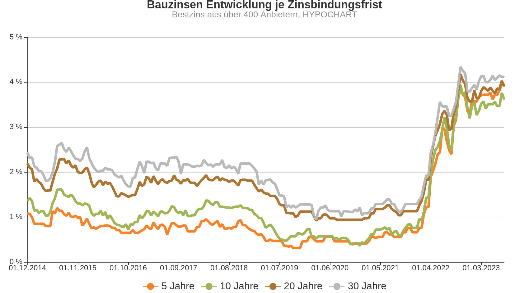 Chart zur Entwicklung von Bauzinsen