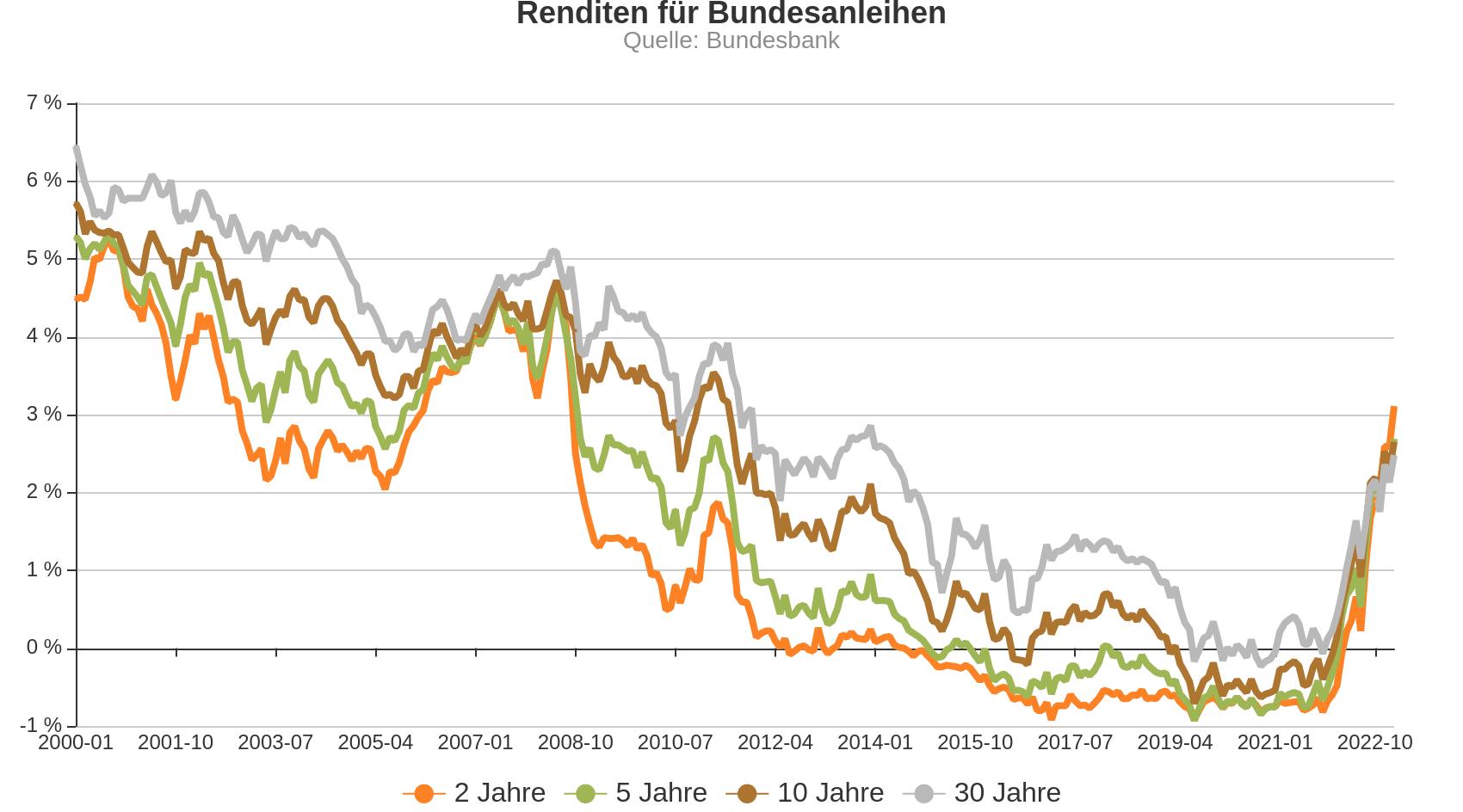 Chart zur Entwicklung von Bundesanleihen