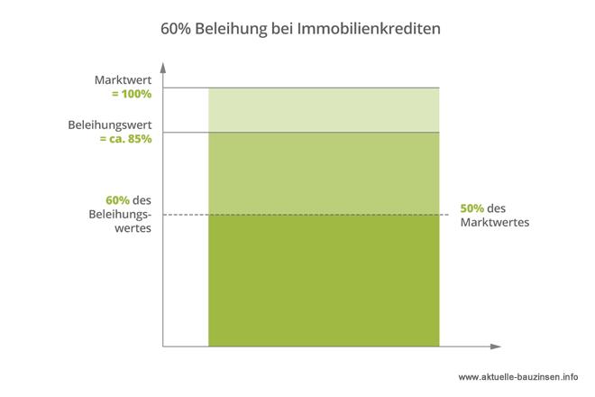 Infografik zum Beleihungswert für Immobilien