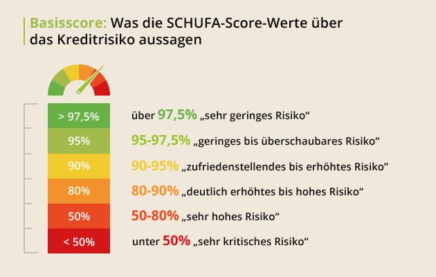 Basisscore: Was die SCHUFA-Score-Werte über das Kreditrisiko aussagen