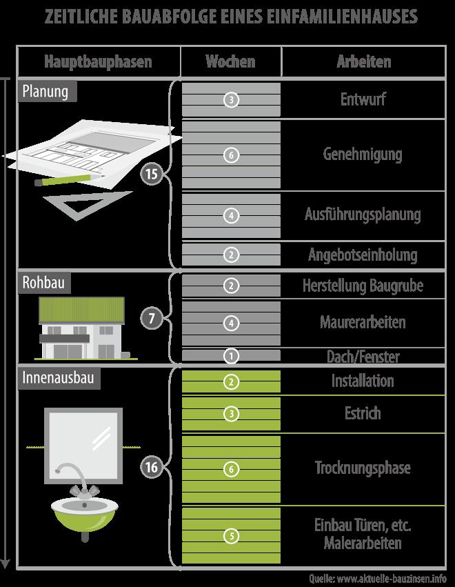 Zeitliche Bauabfolge eines Einfamilienhauses
