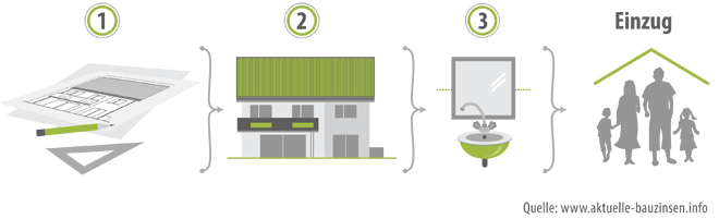 Bauphasen: 1.Planungsphase 2.Rohbauphase 3.Innenausbau