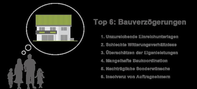 Bauverzögerungen: Top 6 der Ursachen