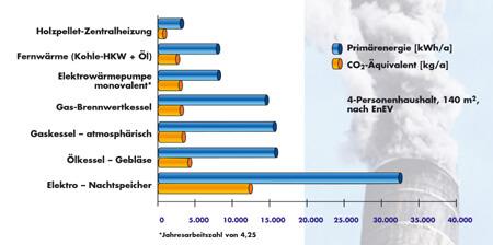 Energietraeger: Vergleich Umweltfreundlichkeit