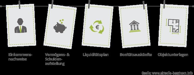 Einkommensnachweise, Vermögen, Liquiditätsplan, Bonitätsauskünfte, Objektunterlagen