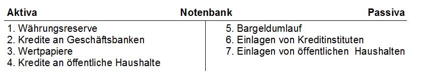 Vereinfachte Bilanz der Notenbank