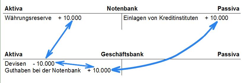Buchungen bei der Geldmengenerhöhungen im Überblick