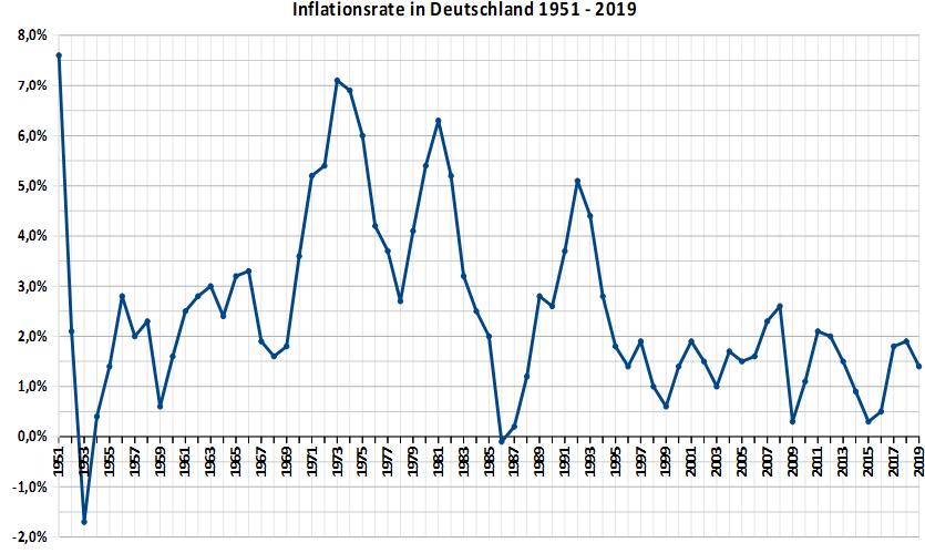 Inflationsraten in Deutschland 1951 bis heute